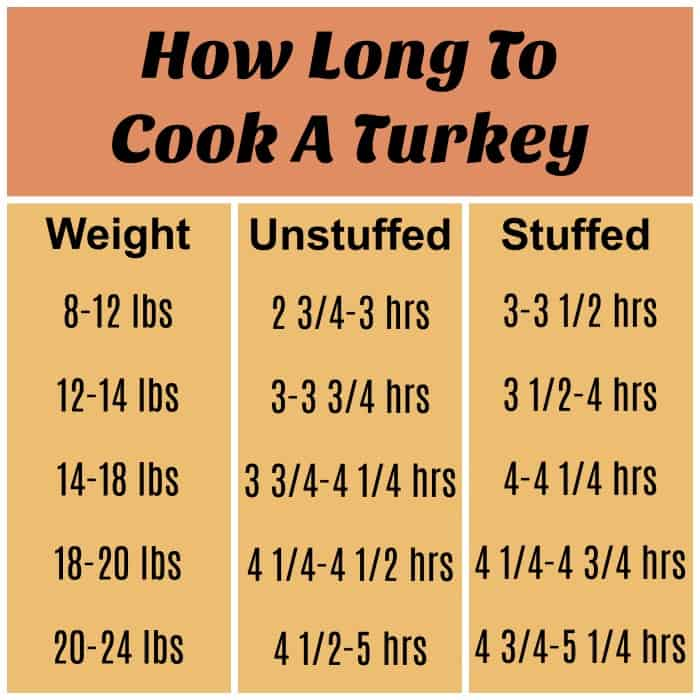 Info graphic showing how long to cook a turkey.